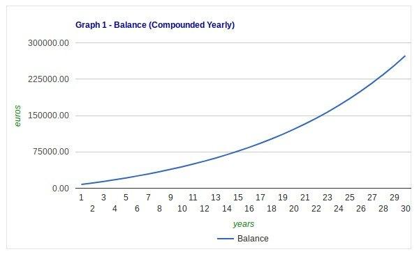 grafiek samengestelde rente