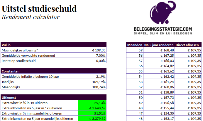 Uitstellen studieschuld rendement calculator