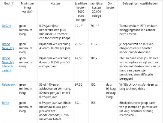 Vergelijken aanbieders pensioenbeleggen