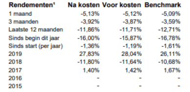 rendementen BND Europa Indexfonds