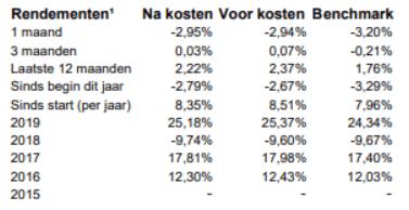 rendementen BND wereld indexfonds C-hedged