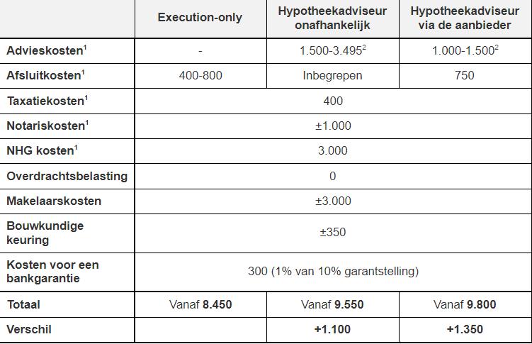 Kosten vergelijken execution-only vs hyptoheekadviseur onafhankelijk vs hypotheekadviseur via de aanbieder
