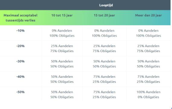 Portefeuille samenstellen aandelen vs obligaties