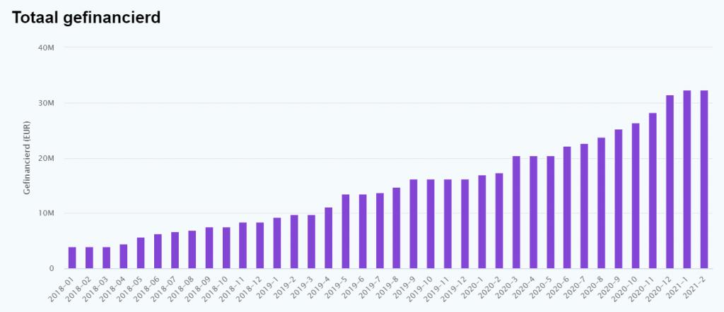 Crowdrealestate crowdfundingcijfers april 2021