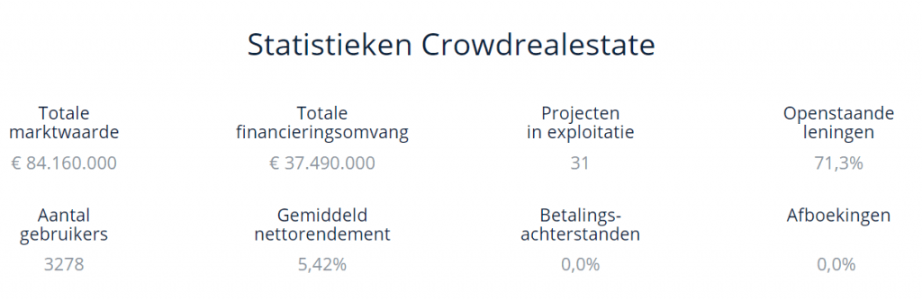 Statistieken Crowdrealestate april 2021